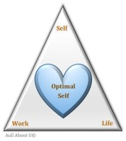 Optimal Self